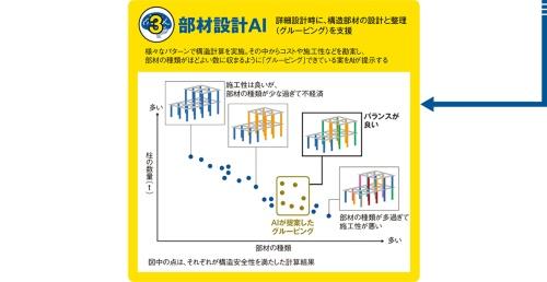 (資料:竹中工務店の資料を基に日経アーキテクチュアが作成、写真:日経アーキテクチュア)
