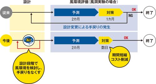 〔図2〕手戻りのリスクを大幅に減らせる