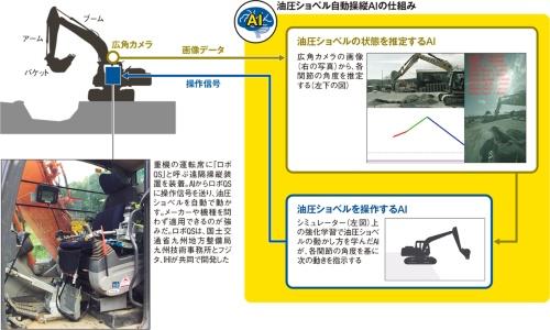 〔図1〕2つのAIで油圧ショベルをコントロール