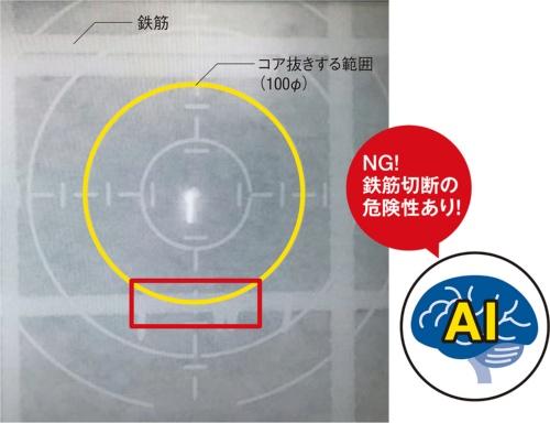 〔図1〕目的に応じたAIを次々に開発<br>(1)コア抜きの可否を診断するAI