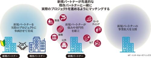 セールスフォース・ドットコム日本法人のパートナーマッチング制度