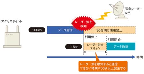 アクセスポイント機能を持つブロードバンドルーター(無線LANルーター)はレーダー波との干渉を避けるDFSという機能を備えている