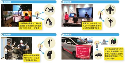 図3  5Gの低遅延は様々な分野で活用される可能性がある(写真:NTTドコモ)