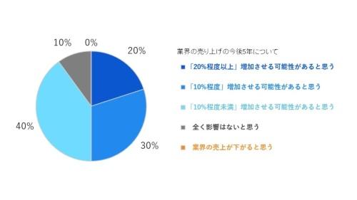 図1 質問1「脱炭素に向けた取り組みが活発化するとした場合に、ご所属の業界の売り上げ拡大として、どの程度の影響があると思われますか」への回答。単一選択で回答してもらった(出所:ビザスク)