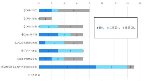 図2 質問2「以下の中で、これまでのご経験より{最も/二番目に/三番目に}成長の可能性を感じられるビジネスを1つお選びください」への回答(出所:ビザスク)