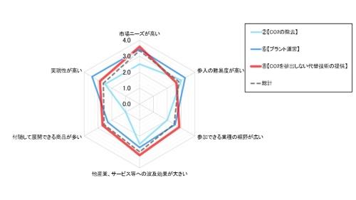 図3 事業性に対する4段階評価。特徴的な結果となった(2)CO2の除去、(6)プラント運営、(8)CO2を排出しない代替技術の3つと、総計(平均値)を抽出して示した。(8)は6項目中5項目で平均値を上回った。(6)は参入難易度と実現性の評価が高かったが、波及効果や付随して展開できる商品についての評価は平均を下回った(出所:ビザスク)
