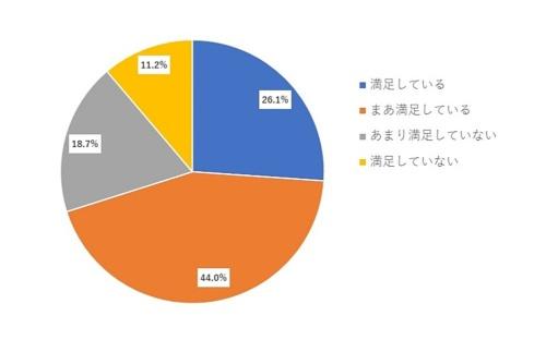 Q:あなたは、勤務先における在宅勤務の状況について、どの程度満足していますか(N=3278)(ひとつだけ)
