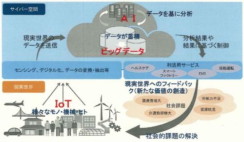 図1 総務省が描く「データ主導社会」のイメージ