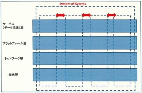 図2 業種別あるいは企業別の個別システムが連携する「システム・オブ・システムズ」の概念図