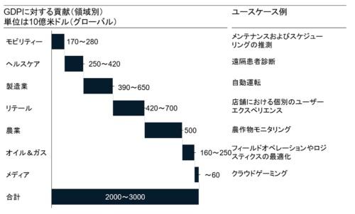図 産業別の5GのグローバルGDPへの貢献予測