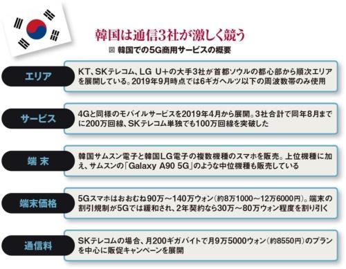 韓国での5G商用サービスの概要。通信3社が激しく競う