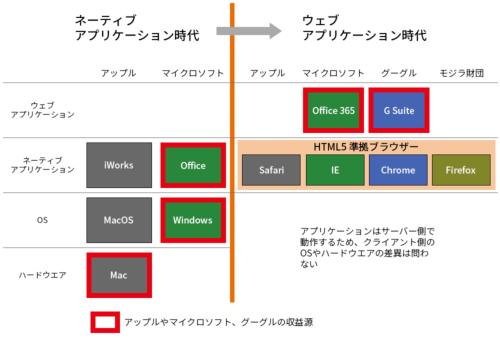 図●グーグルが仕掛けたアーキテクチャーの移行