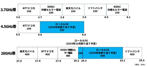 ローカル5Gおよび携帯大手の5Gサービスに割り当てられる周波数。それぞれの箱の中にある数字は周波数幅(MHz)