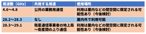 ローカル5Gの使用場所に関する条件