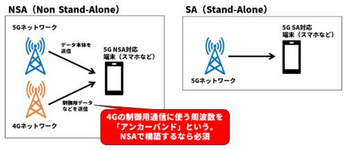 5Gのネットワーク構成にはNSAとSAの2種類がある
