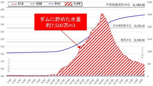 台風19号通過時のダム湖への流入量(赤線、右軸)と貯水位(青線、左軸)の変化(資料:国土交通省八ツ場ダム工事事務所)