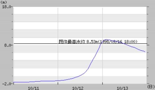 栗橋観測所における利根川の水位変化(資料:国土交通省)