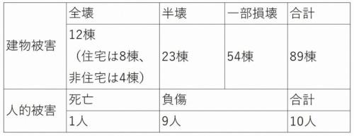 千葉県市原市で発生した竜巻による、2019年10月18日時点の被害の状況(資料:日経 xTECH)