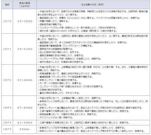 日本版改良藤田スケールが示す階級と風速の関係。市原市の竜巻は6段階中の3番目に当たる「JEF2」であると銚子地方気象台は推定した(資料:気象庁)