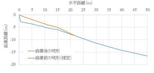 斜面に向かって左側の崩壊前後の地形。水平距離にして約20m分の斜面が崩れた(資料:若井明彦・群馬大学大学院教授)