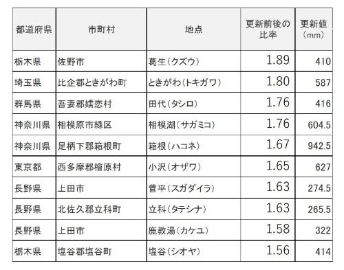 台風19号で、既往最大の24時間降水量を更新した地点のうち、更新比率の高いものから順に掲載。10月12日、13日の更新値(資料:気象庁)