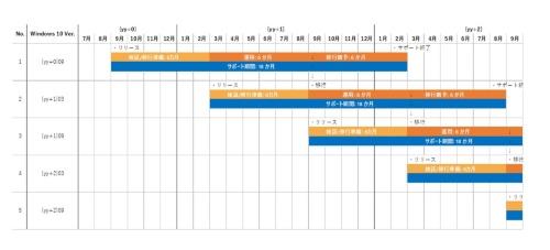機能更新をリリースごとに適用すると、検証/移行準備作業に6カ月要する企業では運用開始時点でさらに次の機能更新がリリースされることになる