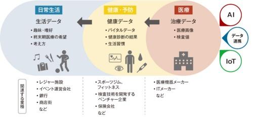 図1 病院が関わるデータが拡大する