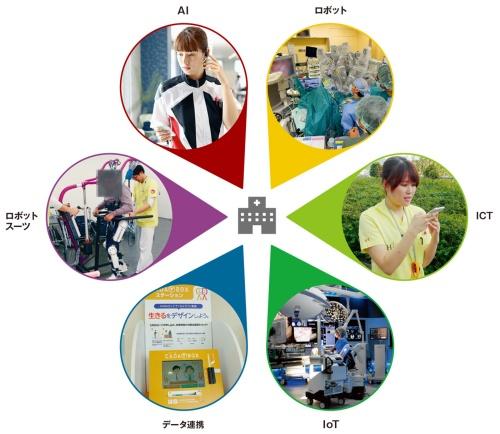 図1 病院が様々な技術を取り込んでいる。