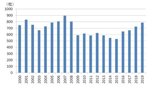 CEATECへの出展者数の推移