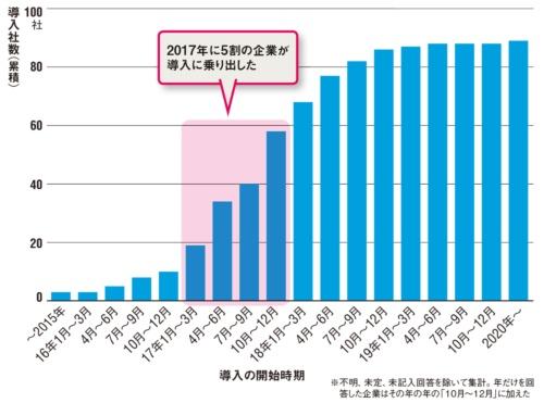 図 RPAの導入時期別にみた企業数の累積分布(有効回答数:89)