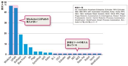 図 RPAツール別に見た導入企業数(有効回答数:86、複数回答)