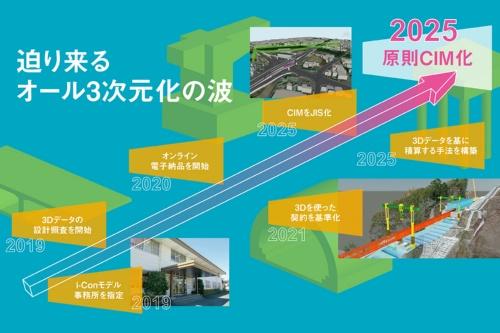 図1■原則CIM化は2025年。オール三次元化の波が迫り来る(資料・写真:国土交通省、日経コンストラクション)
