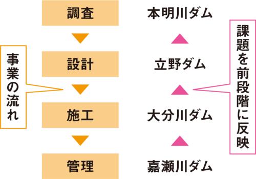 図1■ 九州の4ダムでCIMを推進