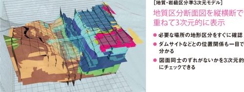 図3■ 設計段階のCIMモデルで何ができたのか