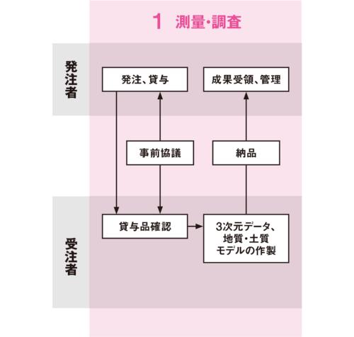 図1■ 発注から納品まで3次元を活用