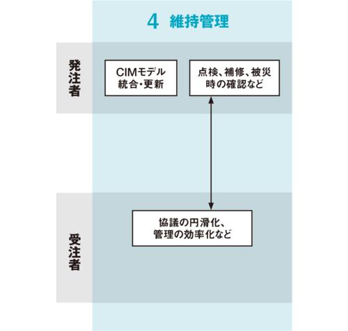 国土交通省の資料を基に日経コンストラクションが作成