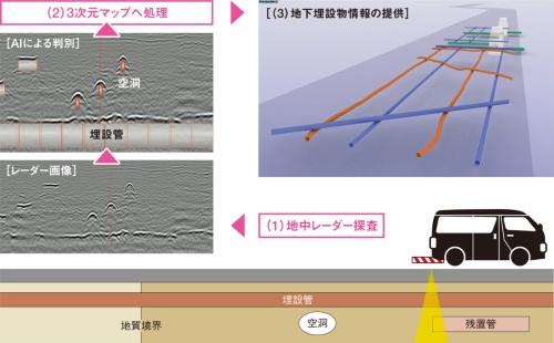 図1■ レーダーで効率的に位置情報を収集