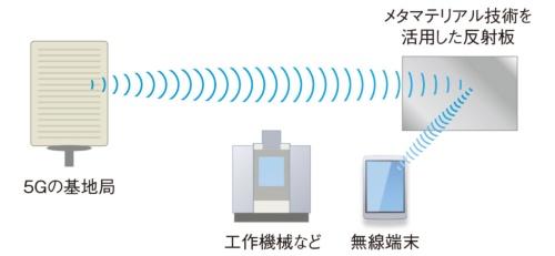 反射板を活用した通信のイメージ