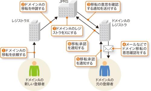 JPドメインの移転の仕組み