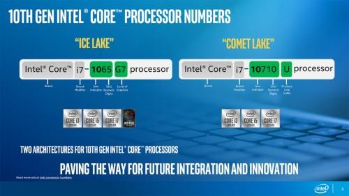2種類存在する第10世代Coreプロセッサーのネーミングルールの違いを解説するスライド。カオス化したラインアップを象徴している