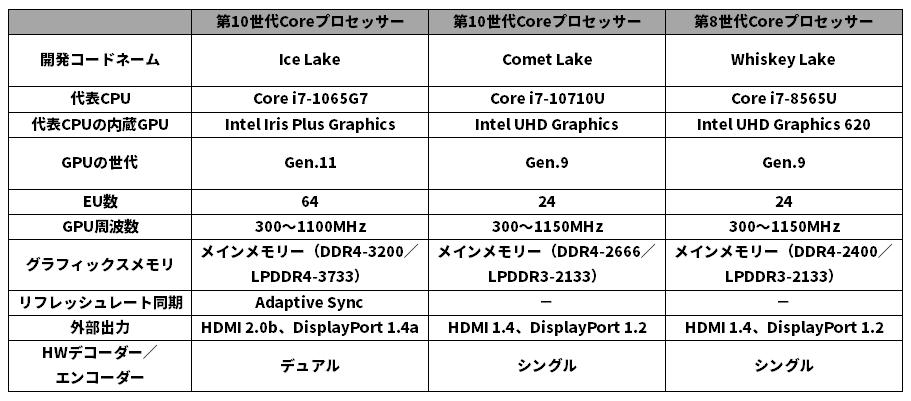 米インテルの主要な内蔵GPU仕様の比較。Ice Lakeベースの第10世代Coreプロセッサーで大幅に強化されている