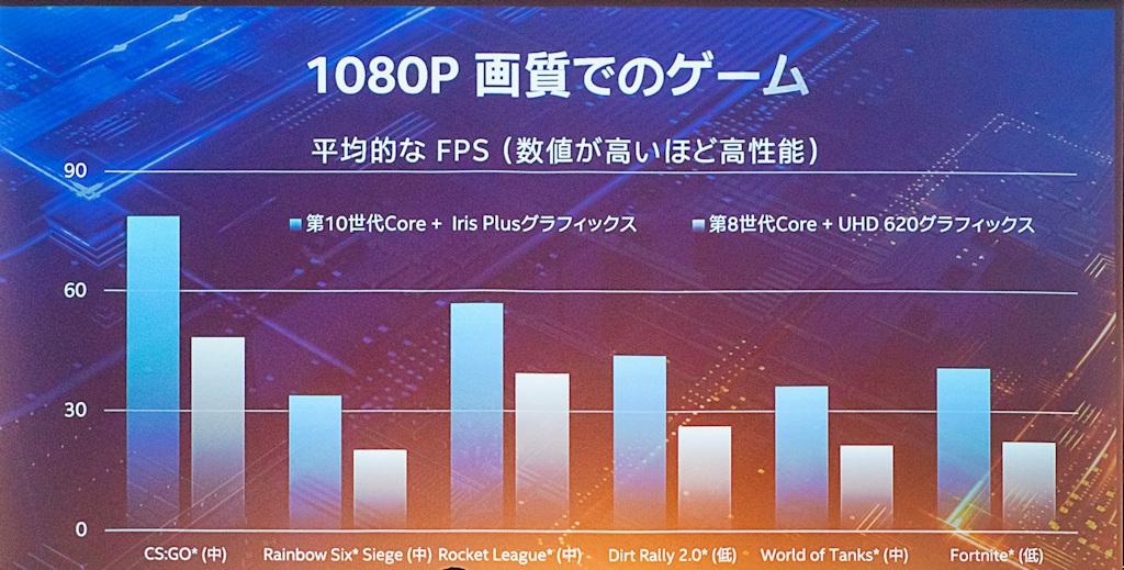 インテルが日本で開催した記者説明会で見せたIris Plus GraphicsとUHD Graphics 620のゲーミング性能を比較したスライド。「レインボーシックス シージ」や「フォートナイト」などのゲーム画面を見せて、「フルHD解像度(1080p)で本格的な3Dゲームが30フレーム/秒以上でプレーできる」とアピールした (撮影:鈴木雅暢)