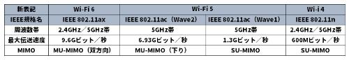 新旧無線LAN規格の仕様比較