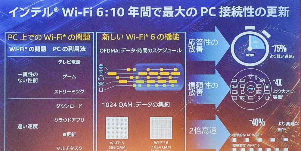 Wi-Fi 6の利点を説明したスライド。複数機器が同時に接続した時の実効性能に強みがある (撮影:鈴木雅暢)