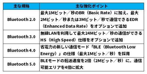 歴代Bluetoothの特徴