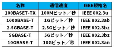 主な有線LAN規格