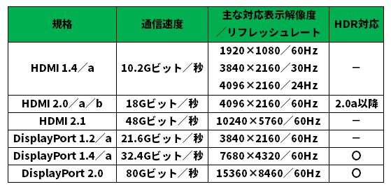 現行の主なディスプレーインターフェース。「a」「b」などのマイナーチェンジは一般的には細かい機能の追加であり、メーカー側で区別して記載していないことも多い。ただしHDMI 2.0とHDMI 2.0aとの間にはHDR対応という大きな差がある