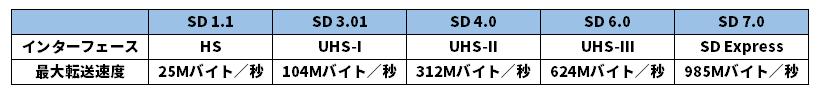 SDメモリーカードの速度規格。UHS-IIの発表は2011年で、すでにより高速な規格が多数発表されているが、筆者が知る限り、現状で製品化されているのはUHS-IIまでである