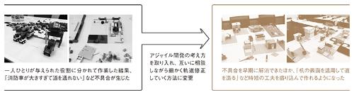 ●三菱UFJ銀行が新人向けに実施する街づくりブロック研修
