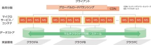 ZOZOTOWN の将来のシステム構成